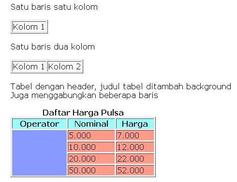 Tabel HTML